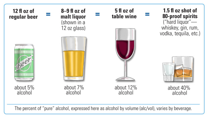 Important Facts about Alcohol and Drinking. What is a Standard Drink?
