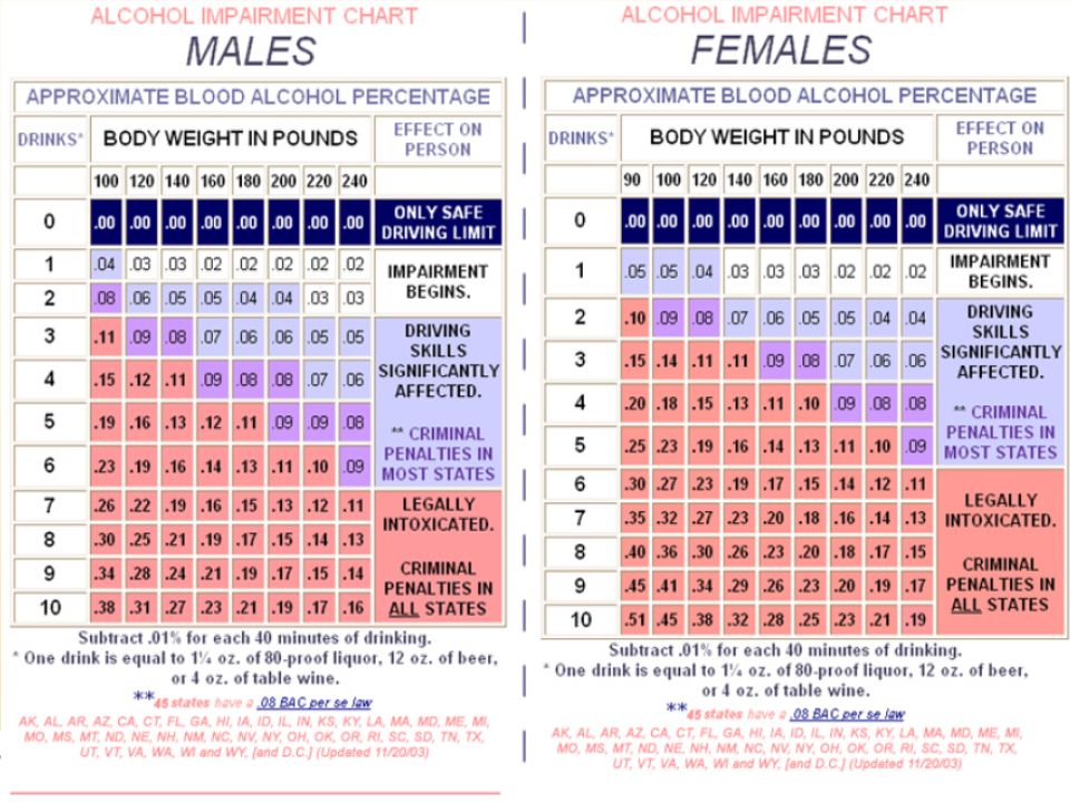 Alcohol impairment chart. Males and females. Approximate blood alcohol percentage.