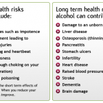 Alcohol: long and short term health risks.