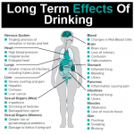 Side effect of alcohol. Long term effects of drinking.