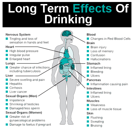 alcoholism and its effects on the It includes alcoholism and alcohol abuse alcoholism, or alcohol dependence, is a disease that causes  had to drink more and more to feel the effects of the alcohol.