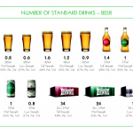 Number of standard drinks - Beer