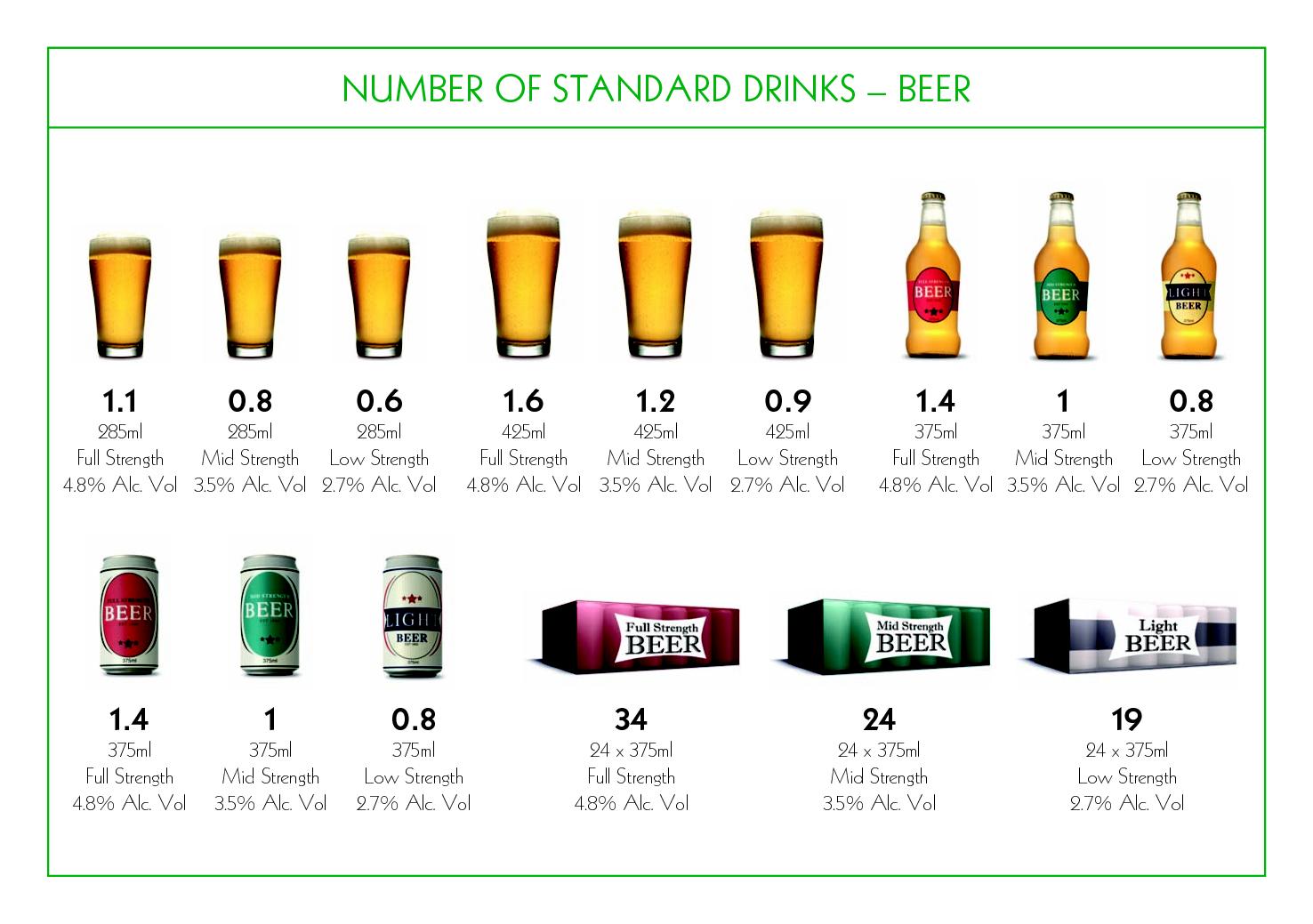Number of standard drinks - Beer