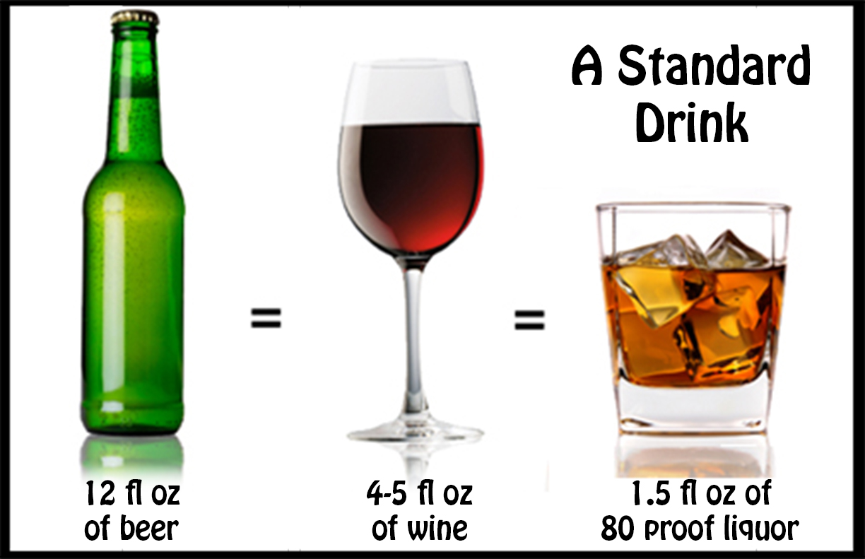 The Standard Drink. How much do you drink?