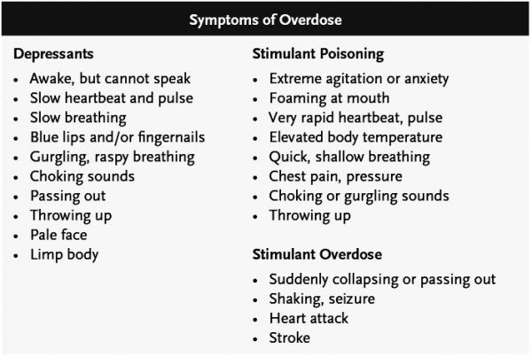 Symptoms of Overdose