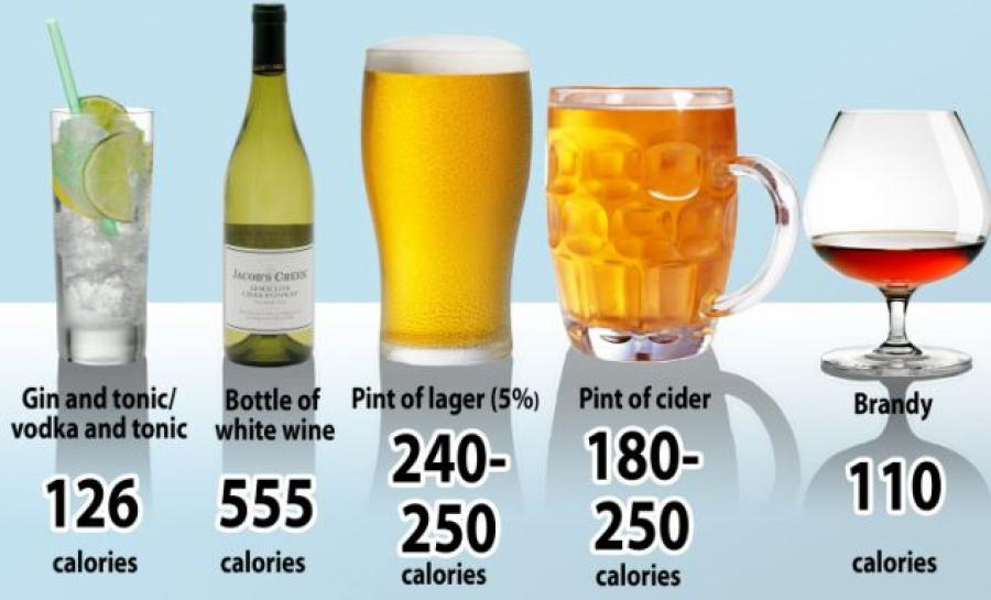 Calories in alcoholic drinks